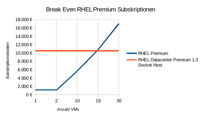 Diagramm_Break Even_RHEL_Premium_Subskriptionen