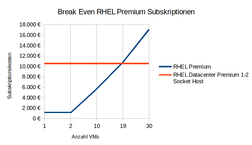 Diagramm_Break Even_RHEL_Premium_Subskriptionen