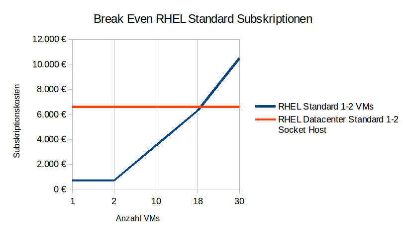 Diagramm Break Even RHEL Standard Subskriptionen