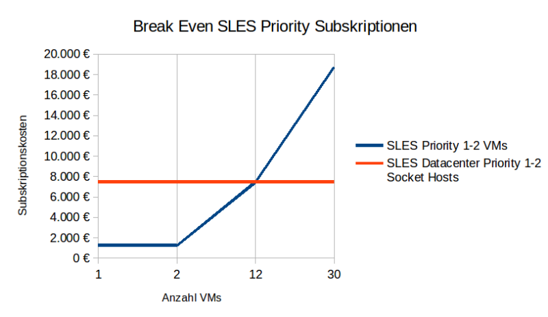 Diagramm Break Even SLES Priority Subskriptionen