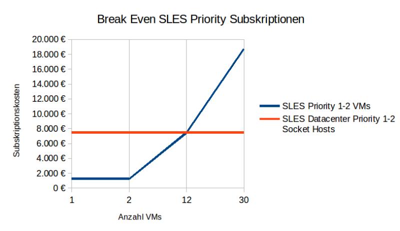 Diagramm Break Even SLES Priority Subskriptionen