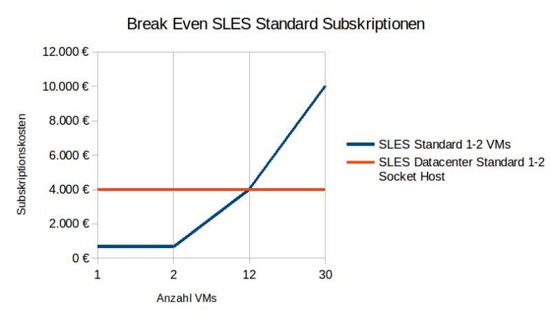 Diagramm_Break Even SLES Standard Subskriptionen