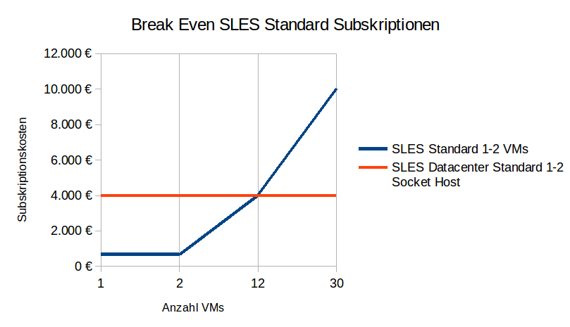 Diagramm_Break Even SLES Standard Subskriptionen
