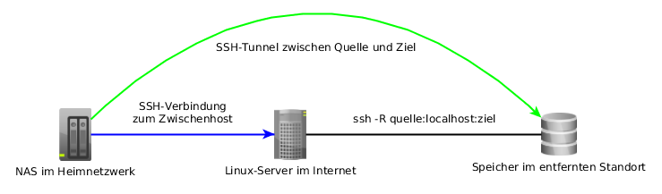 model of an offsite backup